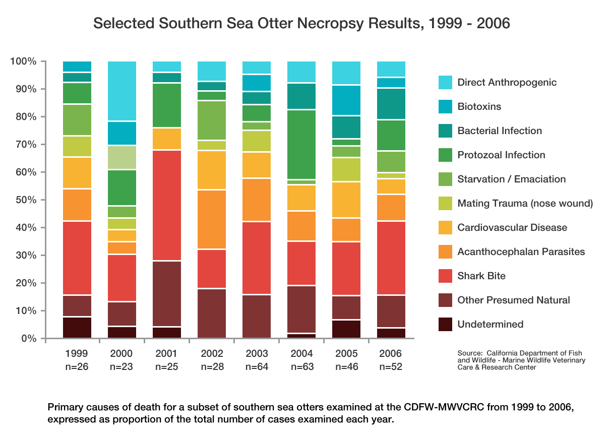 Causes of Mortality in Southern Sea Otters