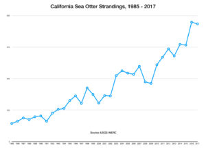 California Sea Otter Strandings, 1985-2017